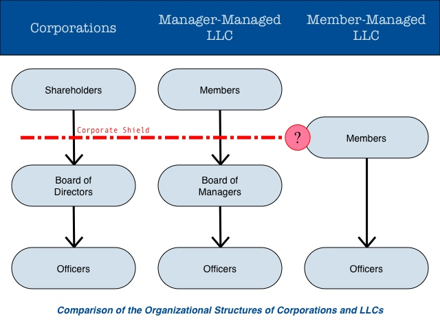 In a corporation or LLC, the shareholders/members own the company and elect the board. The board sets the entity's general strategy while the officers run the day-to-day operations. The corporate shield prevents people from suing the owners for the acts of the corporation/LLC.