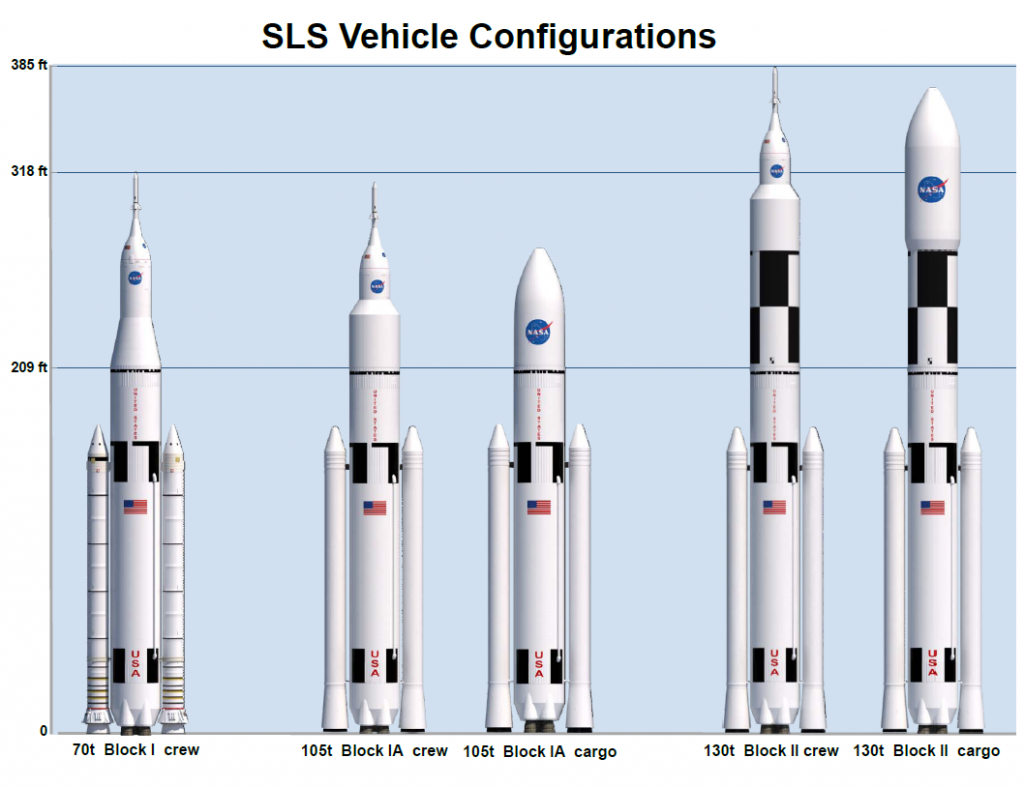 These rockets may look cool compared to SpaceX, but the lack of standardization leads to higher costs and reduces safety. Courtesy of NASA.